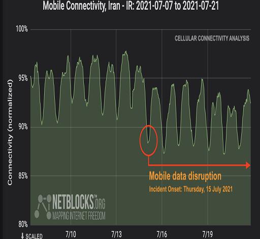 گزارش نت بلاکس حاکی از اختلال اینترنت موبایل در ایران